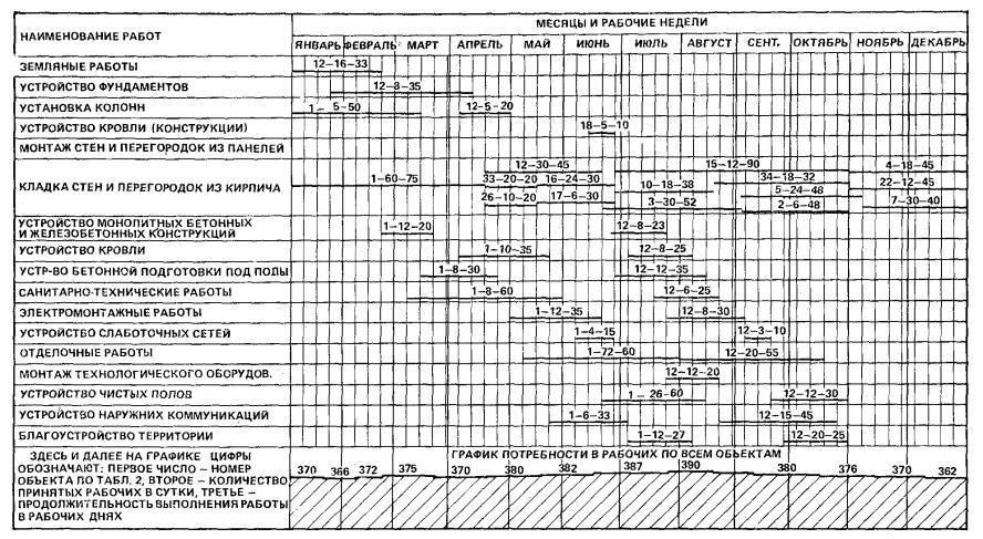 Проект организации строительства | справочник строителя | нормативные и проектные документы | справочник строителя