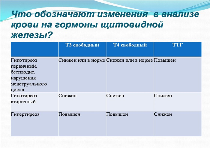 Анализ крови на ттг - подготовка к анализу, норма в таблице