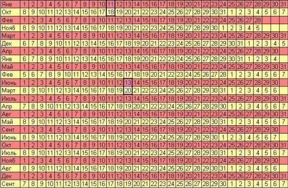 Как рассчитать дату родов - методы, точность, отклонения