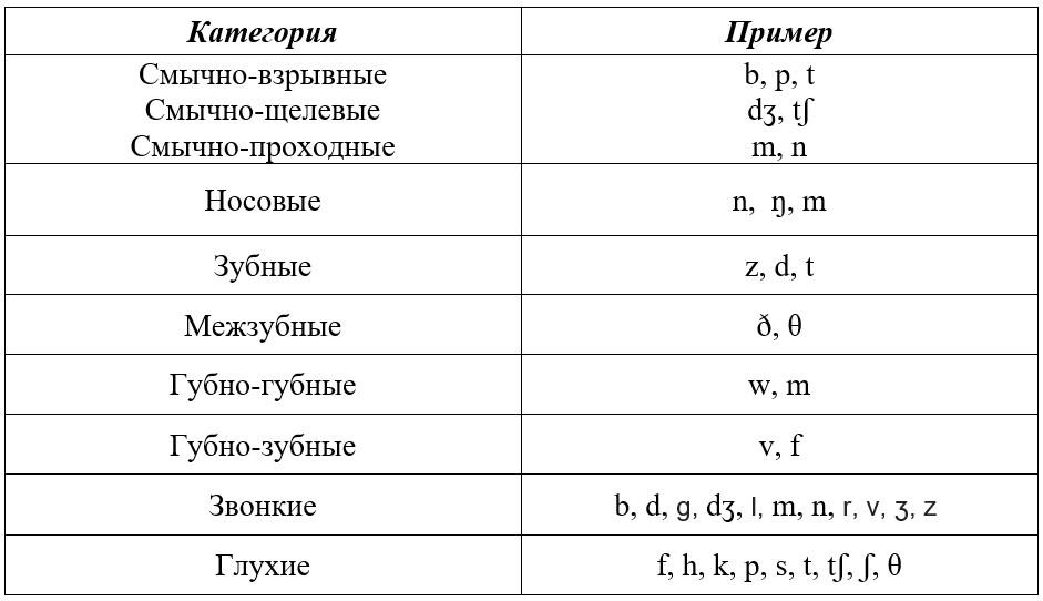 Парные согласные - правило, примеры, таблица