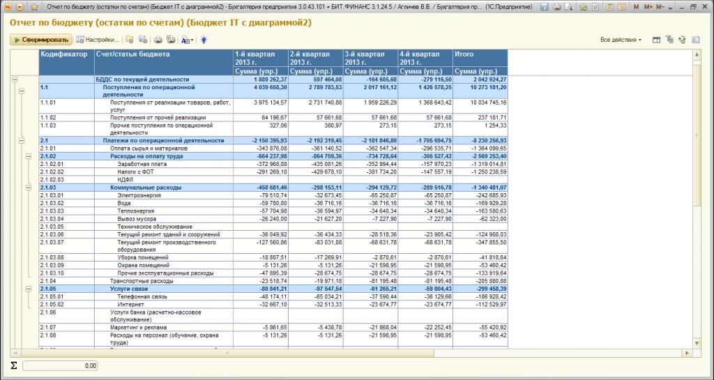 Что такое бюджет доходов и расходов (бдр) и бддс— полный обзор и отличие понятий + 5 этапов составления бюджета движения денежных средств