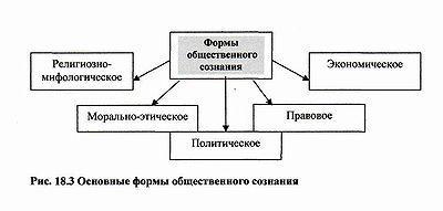 Структура общественного сознания