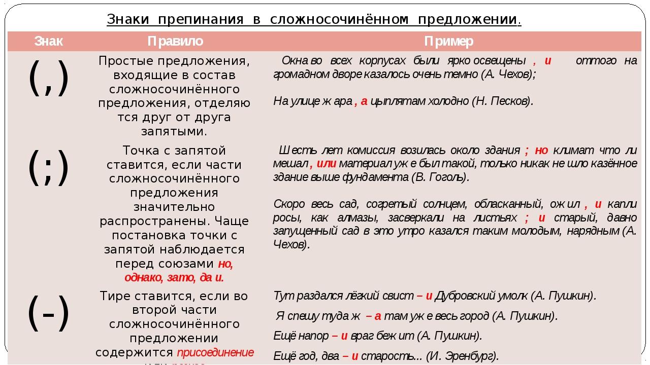 Сложносочиненное предложение – примеры с соединительным и разделительным союзом | tvercult.ru
