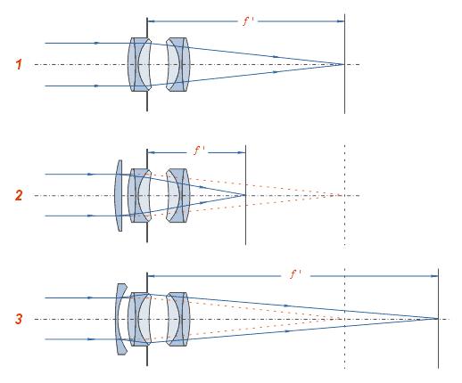 Фокусное расстояние - focal length