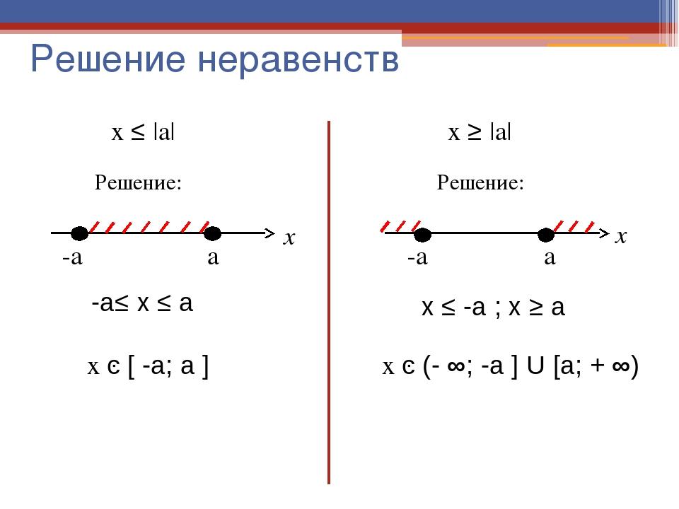 Как раскрыть модуль действительного числа и что это такое