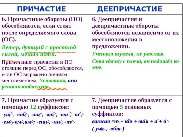 Причастие и деепричастие – отличия