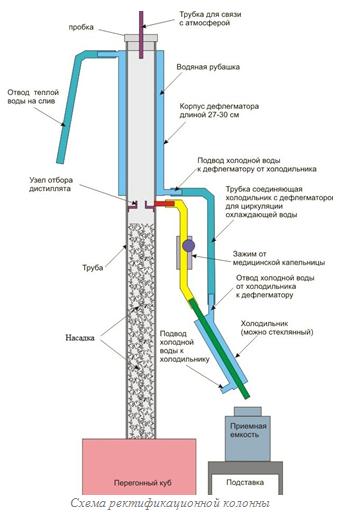 Ректификация нефти и ректификационная колонна на установках нпз