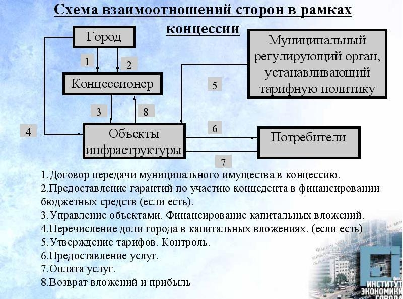 Концессионные соглашения - что это такое? закон, примеры :: businessman.ru