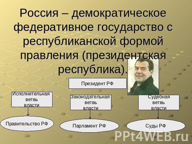 Форма правления. республиканская форма правления и монархия. примеры