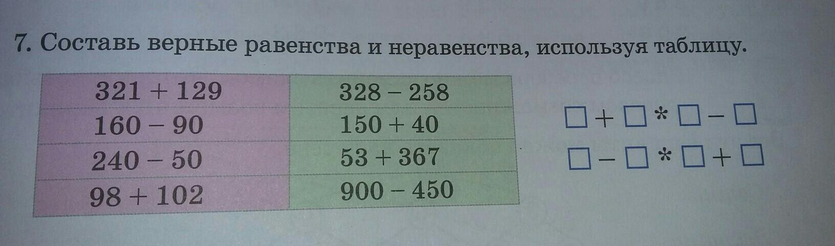 Неравенство в математике: начальные сведения.