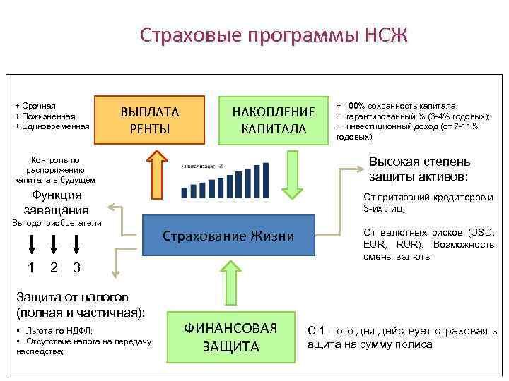 Вторая жизнь: как страховщики пытаются реанимировать нсж | банки.ру