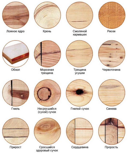 Сортамент пиломатериалов: дерево 1 и 2 сорта, сортность и отличия, гост 24454-80, требования