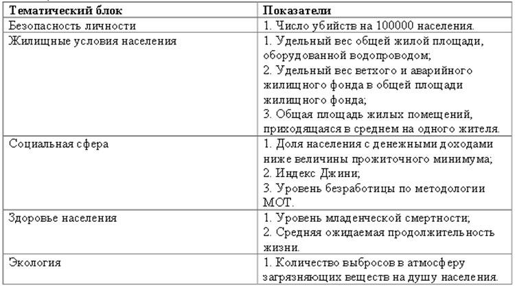 Уровень и качество жизни в современной россии
