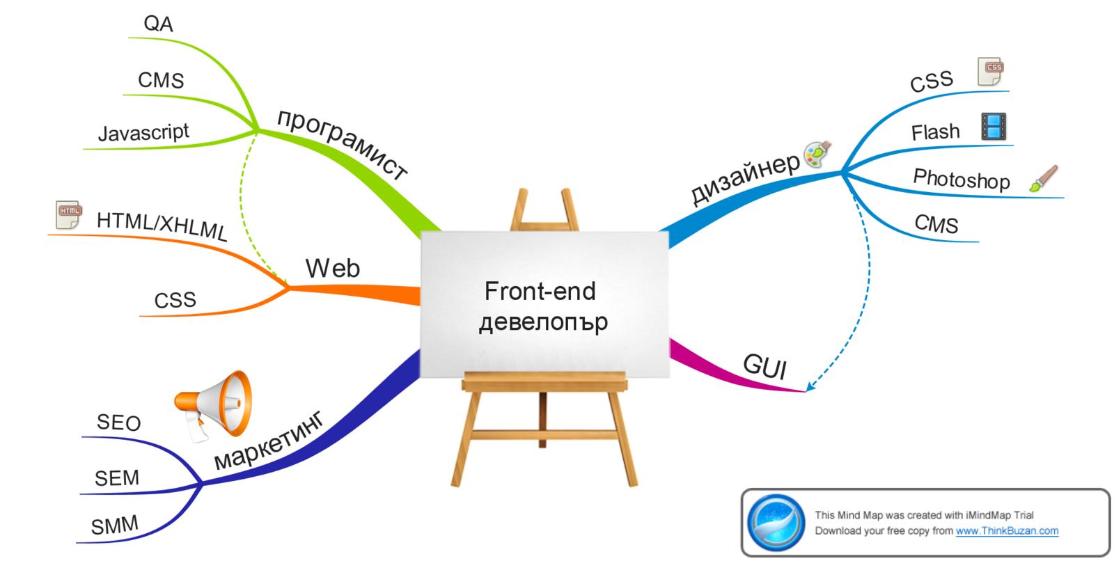 Рендеринг web-страницы: что об этом должен знать front-end разработчик / хабр