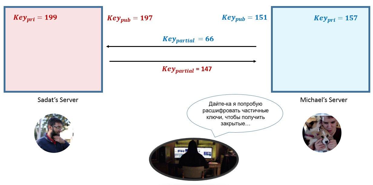 Шифрование: типы и алгоритмы. что это, чем отличаются и где используются?