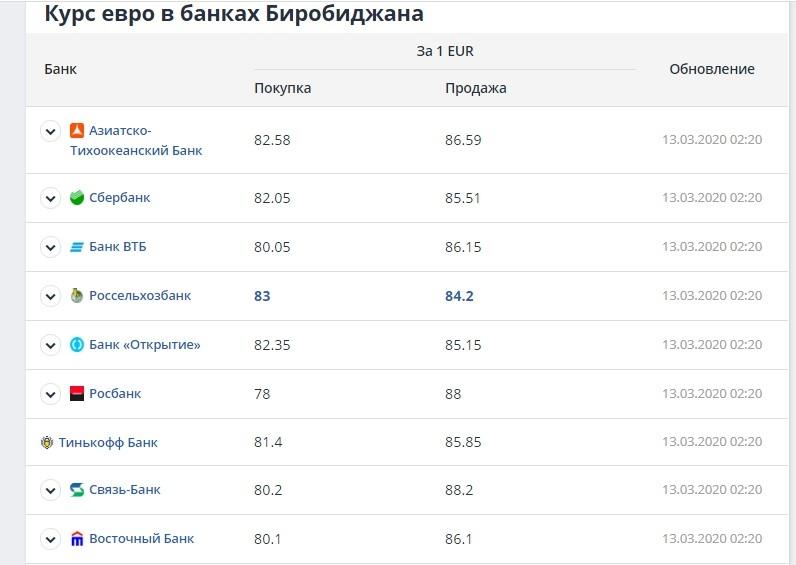 1 евро в рублях - сколько стоит сегодня. точный конвертер валют