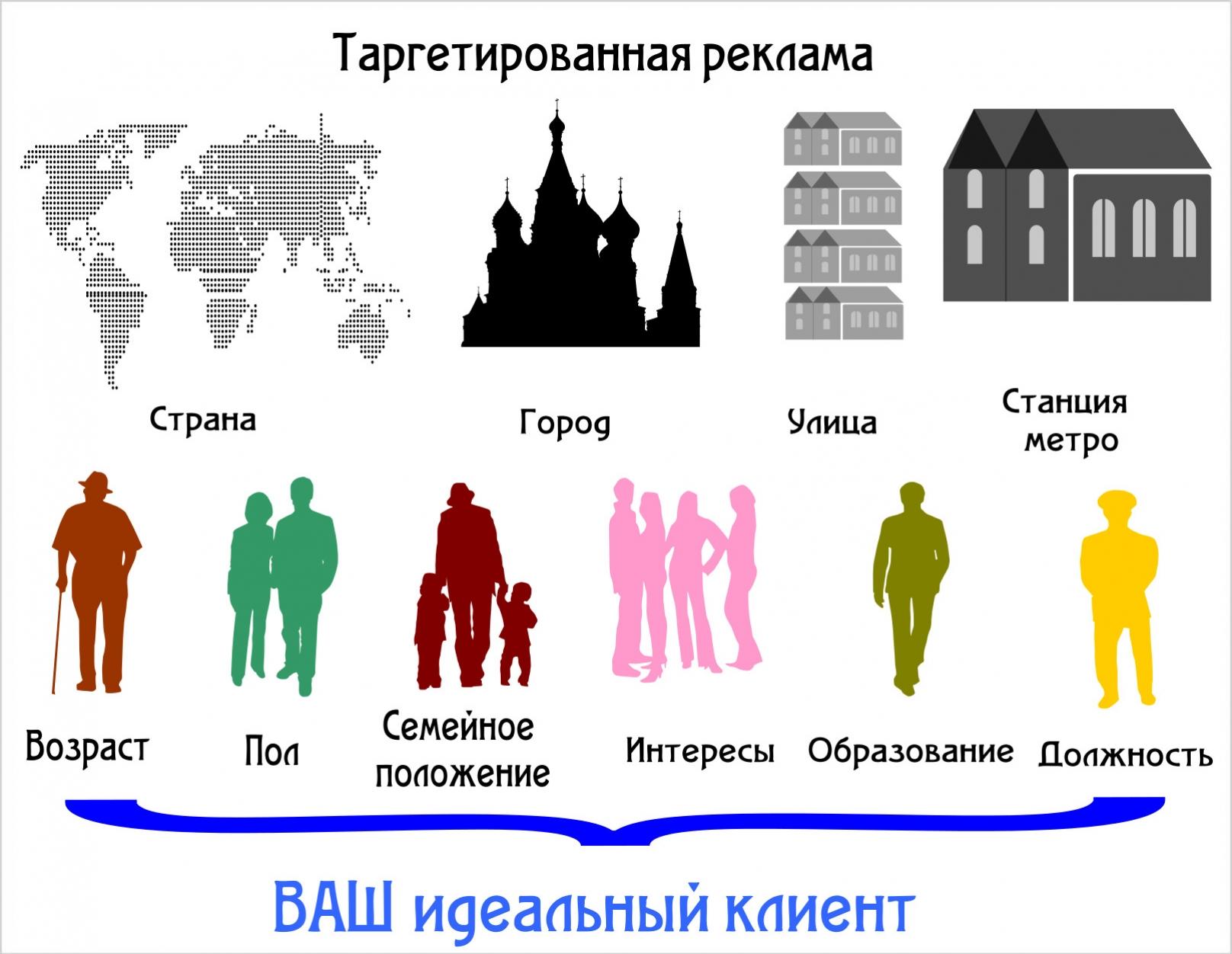 Таргетированная реклама в социальных сетях: вконтакте, инстаграм, facebook
