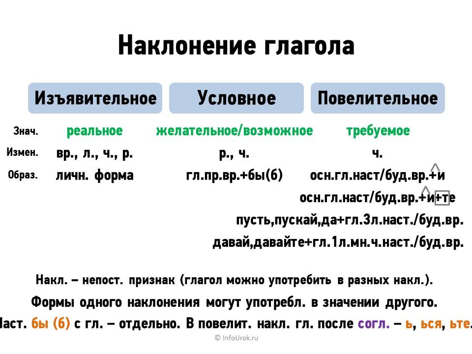 Наклонение глаголов / глагол / морфология / справочник по русскому языку 5-9 класс