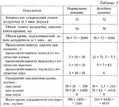 Пульсоксиметрия и сатурация кислородом: норма, показатели обследования