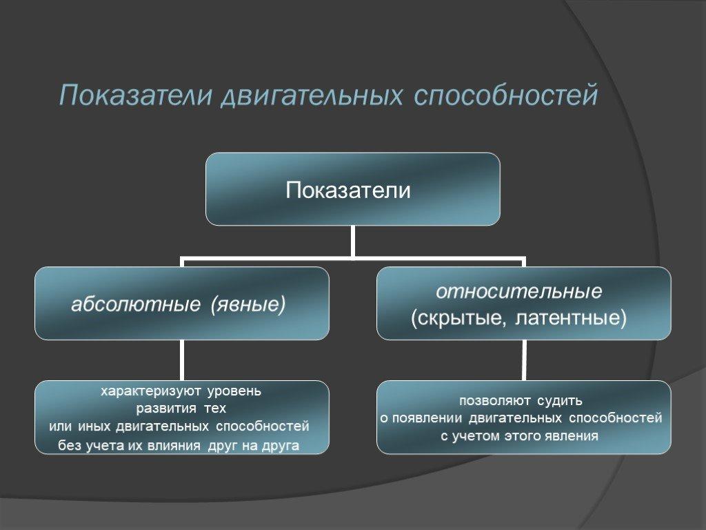 Теоретические основы