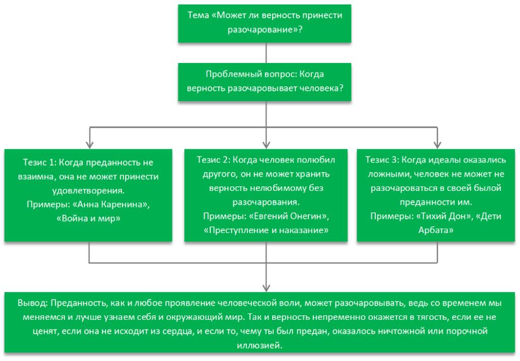 Примеры готовых сочинений егэ 2020 по русскому языку с баллами и оценками