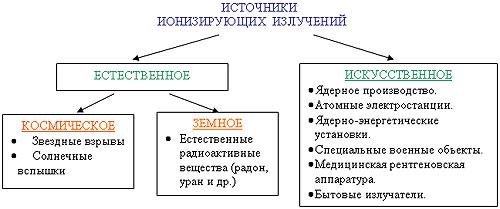 Естественные и искусственные источники ионизирующих излучений|полимастер