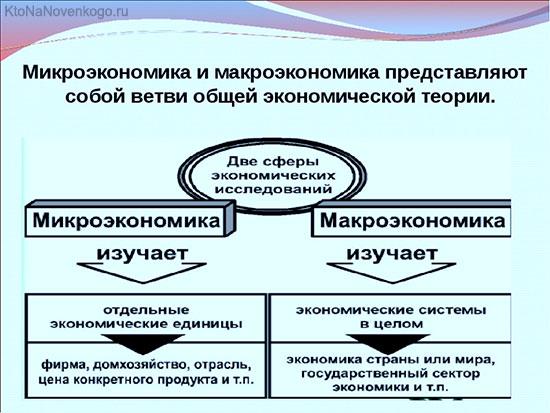 Что такое макроэкономика? определение и цели макроэкономики :: syl.ru