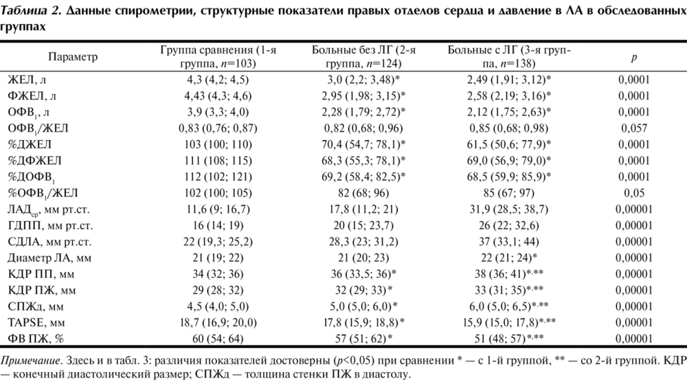 Как проводится спирометрия – что это такое, нормальные показатели (таблица)