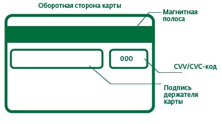 Что такое держатель карты сбербанка?