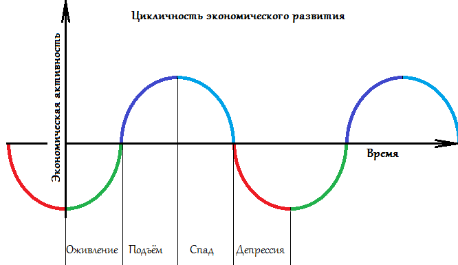 Экономические циклы — что это такое, их виды и фазы