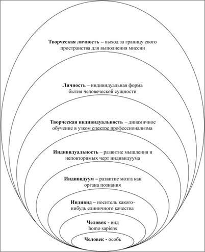 Что такое творчество и какие виды творчества существуют :: syl.ru