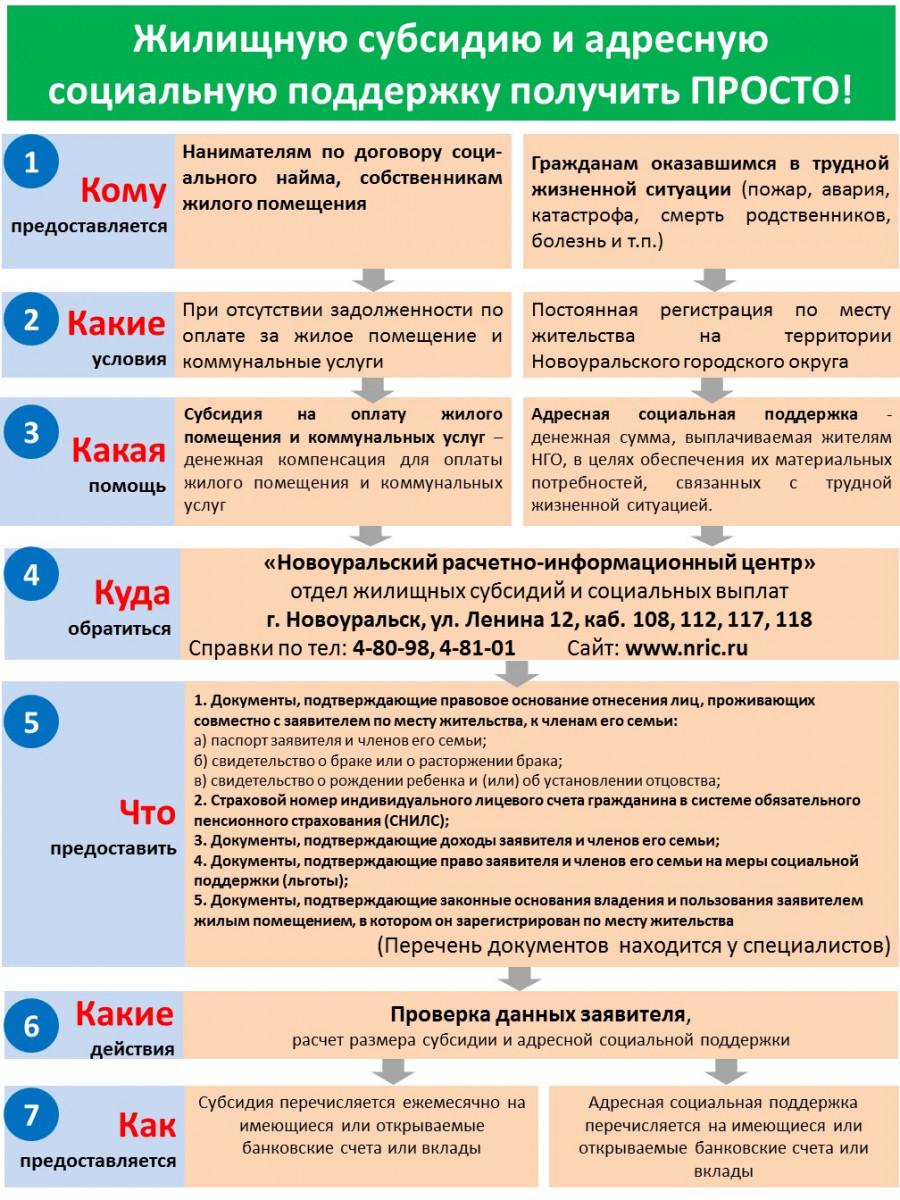 Как и на что получить субсидию в беларуси? | блог мтбанка