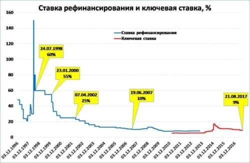 Что такое ставка рефинансирование и что это значит в россии