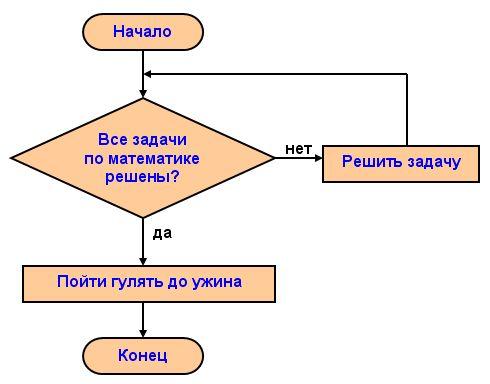 Циклический алгоритм — saratov fio wiki