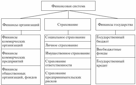 Финансы и финансовая система