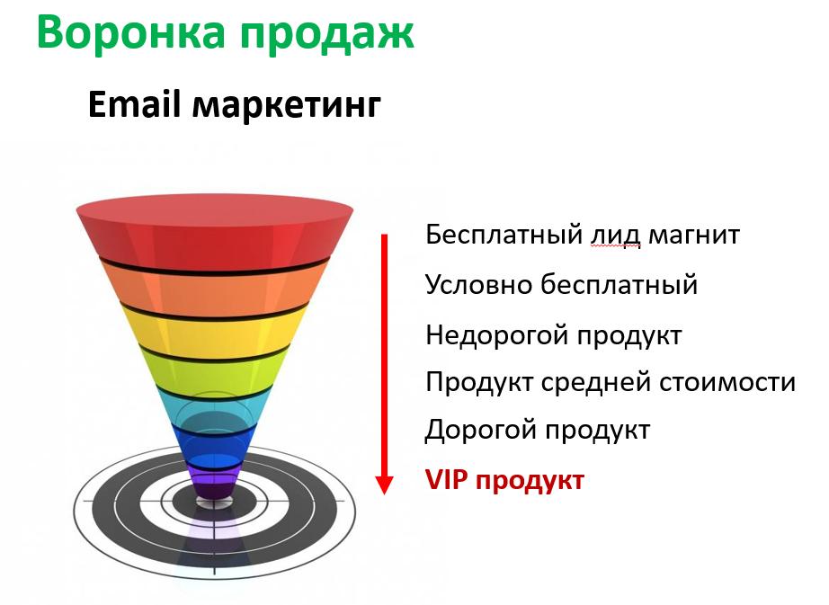 Как построить воронку продаж » как правильно создать и нарисовать воронку