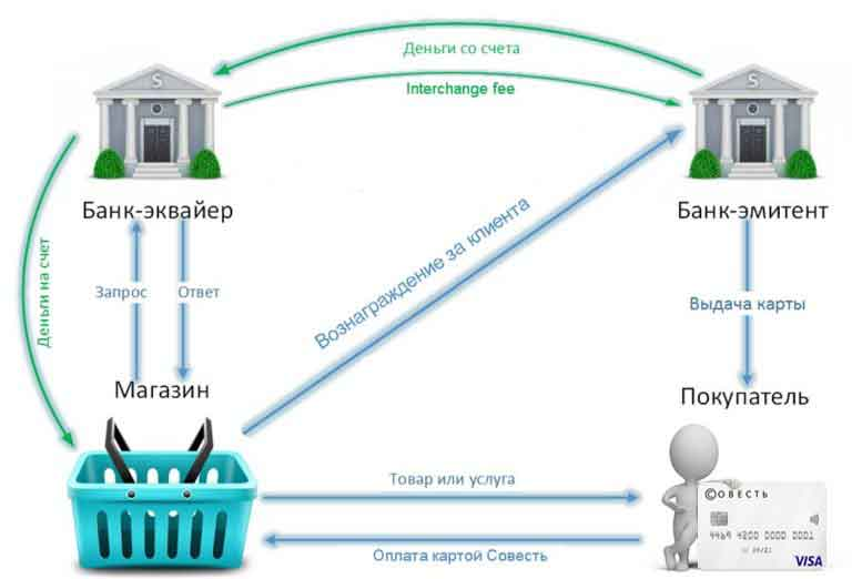 Узнать банк-эмитент по номеру карты