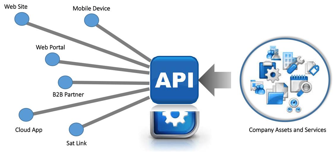 Простой api gateway на базе php и lumen / хабр