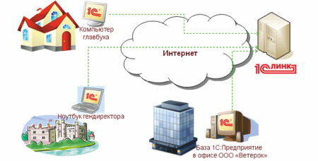 Синхронизация информационных баз, опубликованных через 1с:линк | 1с:линк