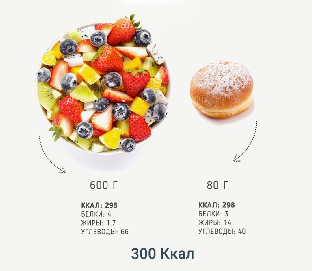 Для чего нужны калории и в чём их польза – всё о калорийности продуктов
