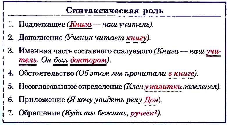 Синтаксическая роль местоимений