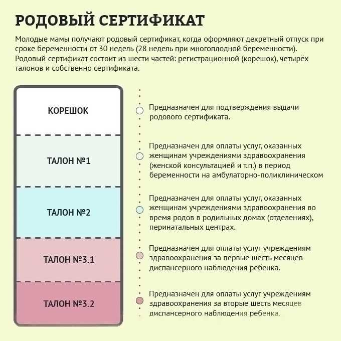 Для чего нужен и кому выдается родовой сертификат, состав документа, его денежный эквивалент:  как получить родовой сертификат | новые законы