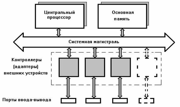 Шина (компьютер) — википедия