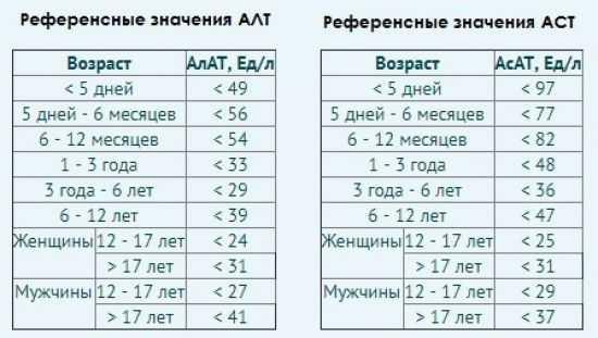 Данные алт и аст в анализе крови