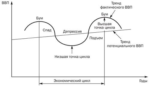 1 цикличность экономического развития и его типы. фазы циклов