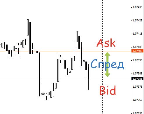 Спред на бирже и в трейдинге: что такое, где применяется
