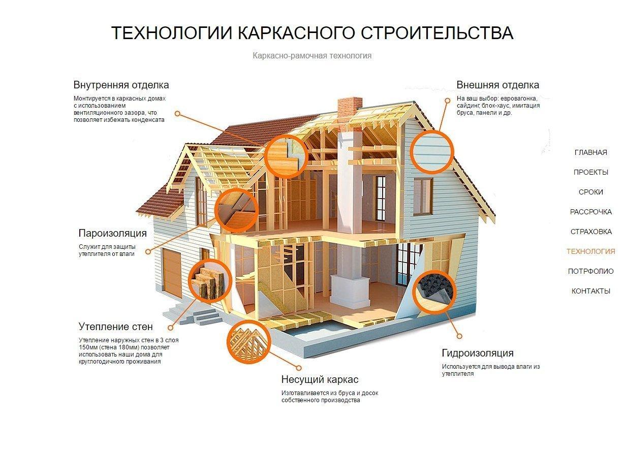 Каркасные дома — знакомство с технологией