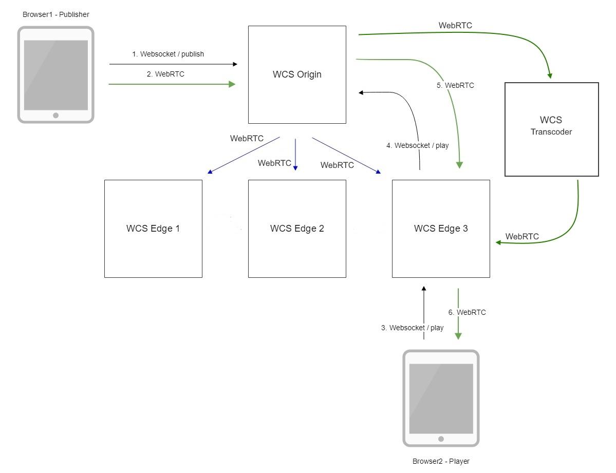 Webrtc - начало работы с webrtc   webrtc tutorial