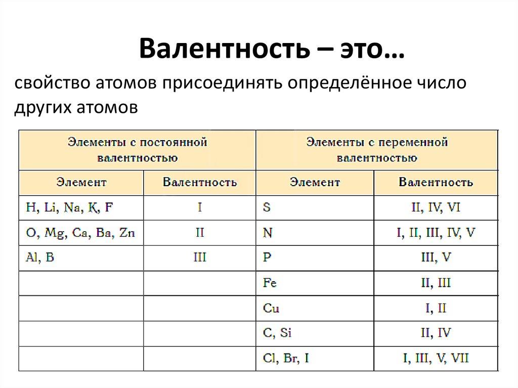 Валентность химических элементов – как определить, таблица валентности (8 класс)