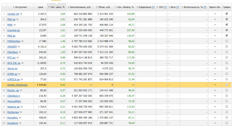 Срочный рынок московской биржи forts